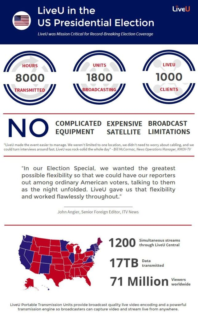 How 71 Million Viewers Got Their News on Election Night - Image 1